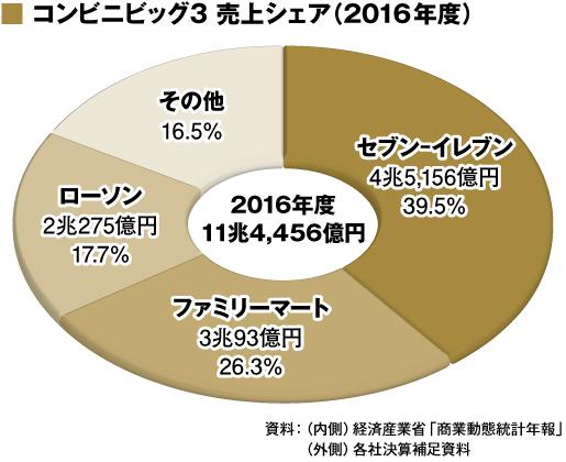 コンビニビッグ3 売上シェア(2016年度)