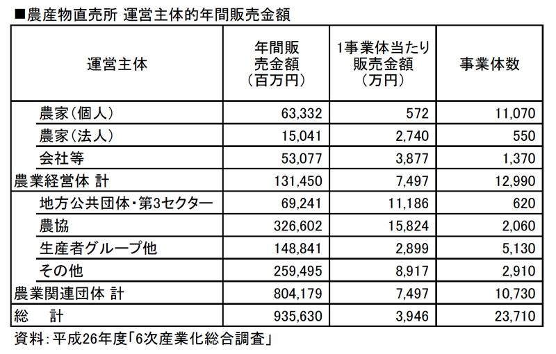農産物直売所 運営主体的年間販売金額