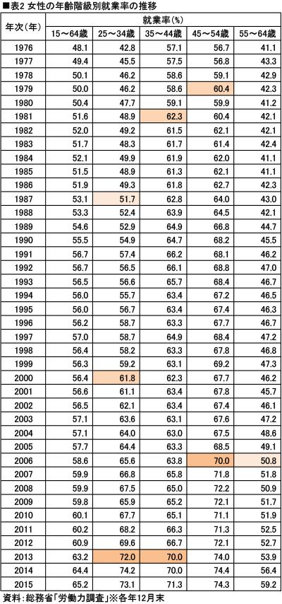 女性の年齢階級別就業率の推移
