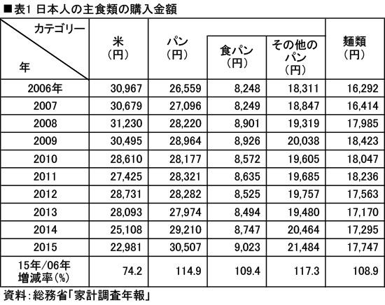 日本人の主食類の購入金額