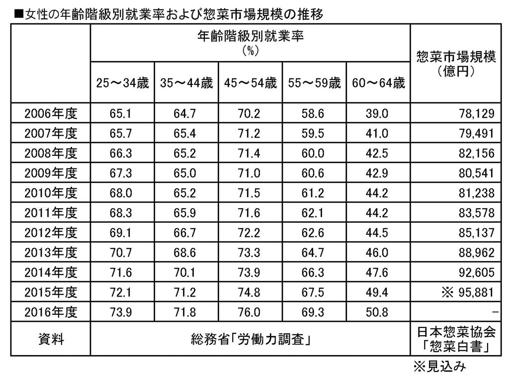 女性の年齢階級別就業率および惣菜市場規模の推移