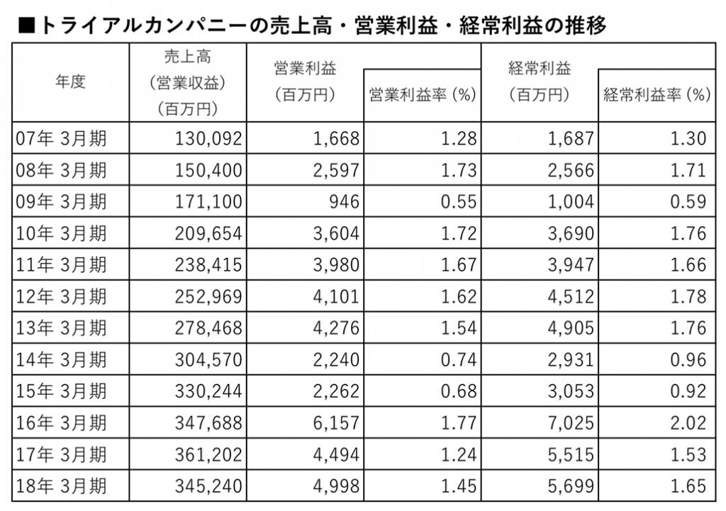 トライアルカンパニーの売上高・営業利益・経常利益の推移